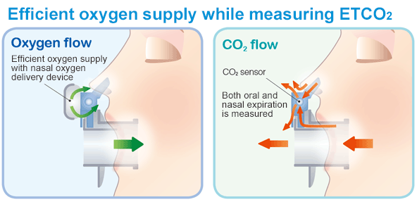Efficient oxygen supply while measuring ETCO2